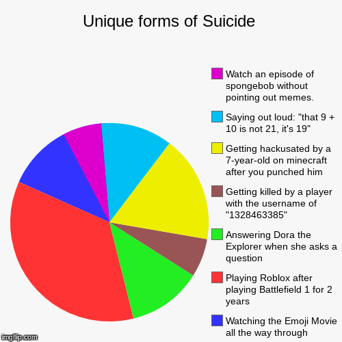 Unique forms of suicide | Unique forms of Suicide | Watching the Emoji Movie all the way through, Playing Roblox after playing Battlefield 1 for 2 years, Answering Do | image tagged in funny,pie charts,suicide,emoji movie,roblox,minecraft | made w/ Imgflip pie chart maker