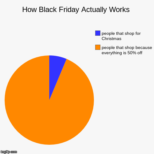 How Black Friday Actually Works | people that shop because everything is 50% off, people that shop for Christmas | image tagged in funny,pie charts | made w/ Imgflip pie chart maker