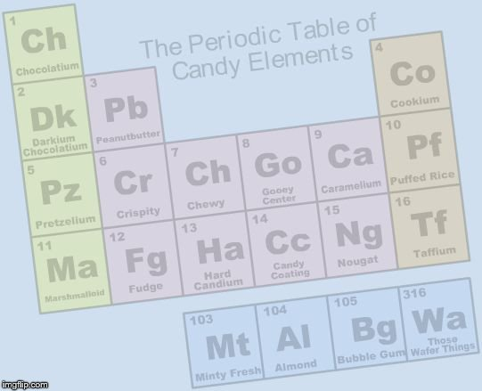 they should teach this in school | image tagged in the periodic table of candy,periodic table,candy | made w/ Imgflip meme maker