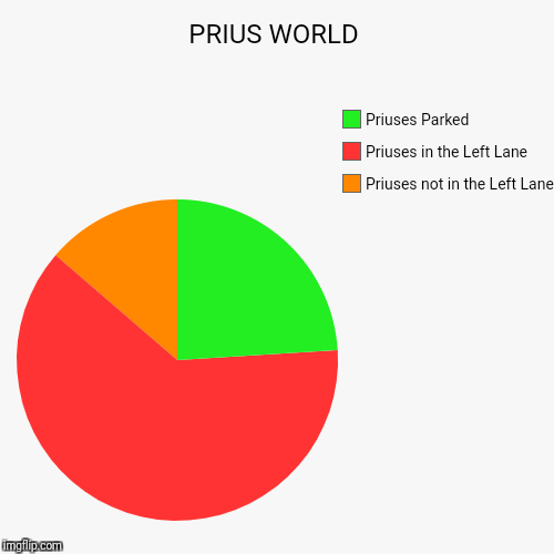 Priuses World | PRIUS WORLD | Priuses not in the Left Lane, Priuses in the Left Lane, Priuses Parked | image tagged in funny,pie charts | made w/ Imgflip pie chart maker