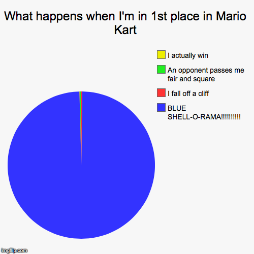 What happens when I'm in 1st place in Mario Kart | BLUE SHELL-O-RAMA!!!!!!!!!!, I fall off a cliff, An opponent passes me fair and square, I | image tagged in funny,pie charts,mario kart,blue shell | made w/ Imgflip chart maker