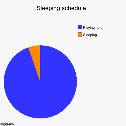 Sleeping schedule  | Sleeping , Playing halo | image tagged in funny,pie charts | made w/ Imgflip pie chart maker