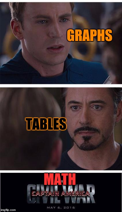 Which way do you prefer solving math problems with? (I like tables) | GRAPHS TABLES MATH | image tagged in memes,marvel civil war 1,math,math teacher,table,graphs | made w/ Imgflip meme maker