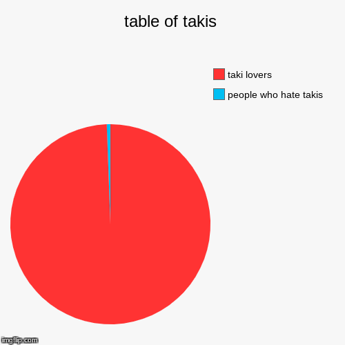 table of takis | people who hate takis, taki lovers | image tagged in funny,pie charts | made w/ Imgflip pie chart maker
