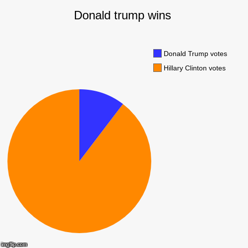 Donald trump wins | Hillary Clinton votes, Donald Trump votes | image tagged in funny,pie charts | made w/ Imgflip pie chart maker