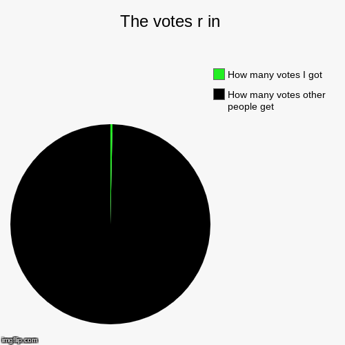 The votes r in | How many votes other people get, How many votes I got | image tagged in funny,pie charts | made w/ Imgflip pie chart maker