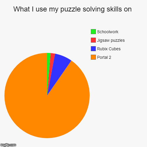 What I use my puzzle solving skills on | Portal 2, Rubix Cubes, Jigsaw puzzles, Schoolwork | image tagged in funny,pie charts | made w/ Imgflip pie chart maker