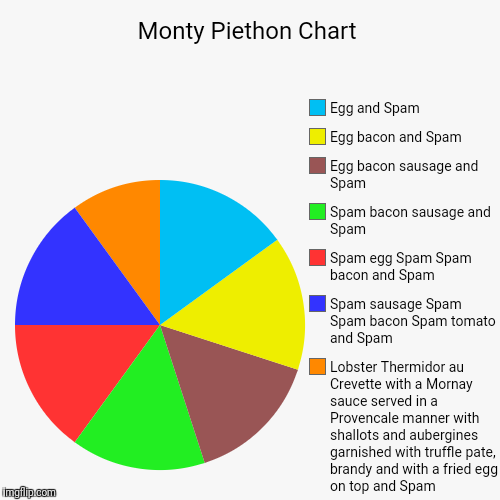 Lovely Spam!  Wonderful Spam! | Monty Piethon Chart | Lobster Thermidor au Crevette with a Mornay sauce served in a Provencale manner with shallots and aubergines garnished | image tagged in funny,pie charts,monty python,spam sketch | made w/ Imgflip pie chart maker