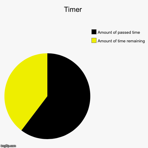 Timer | Amount of time remaining, Amount of passed time | image tagged in funny,pie charts | made w/ Imgflip pie chart maker