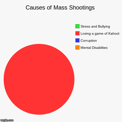 Causes of Mass Shootings | Mental Disablities, Corruption, Losing a game of Kahoot, Stress and Bullying | image tagged in funny,pie charts | made w/ Imgflip pie chart maker