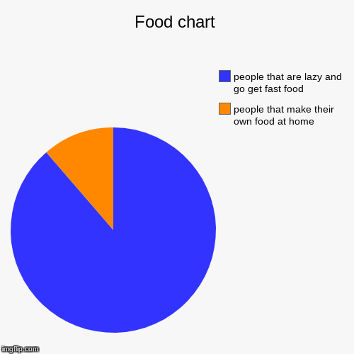 Food chart | people that make their own food at home, people that are lazy and go get fast food | image tagged in funny,pie charts | made w/ Imgflip pie chart maker