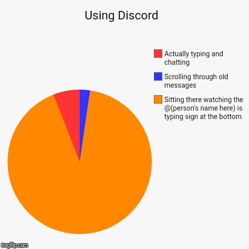 Using Discord  | Sitting there watching the @(person's name here) is typing sign at the bottom, Scrolling through old messages, Actually typ | image tagged in funny,pie charts | made w/ Imgflip pie chart maker