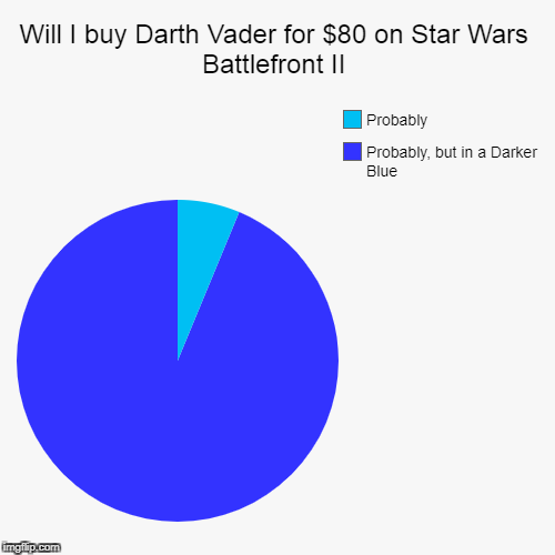 Will I buy Darth Vader for $80 on Star Wars Battlefront II | Probably, but in a Darker Blue, Probably | image tagged in funny,pie charts | made w/ Imgflip pie chart maker