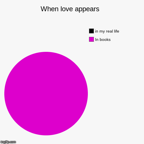 When love appears  | In books, in my real life | image tagged in funny,pie charts | made w/ Imgflip pie chart maker
