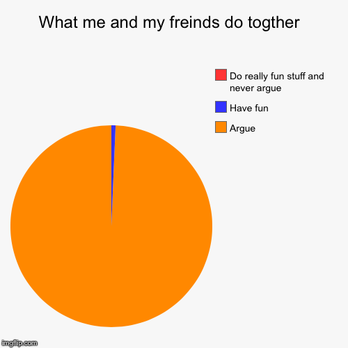 What me and my freinds do togther  | Argue , Have fun , Do really fun stuff and never argue | image tagged in funny,pie charts | made w/ Imgflip pie chart maker