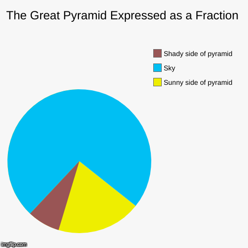 The Great Pyramid Expressed as a Fraction | Sunny side of pyramid, Sky, Shady side of pyramid | image tagged in funny,pie charts | made w/ Imgflip pie chart maker