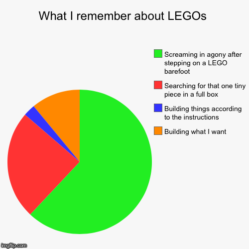 What I remember about LEGOs | Building what I want, Building things according to the instructions , Searching for that one tiny piece in a f | image tagged in funny,pie charts | made w/ Imgflip pie chart maker