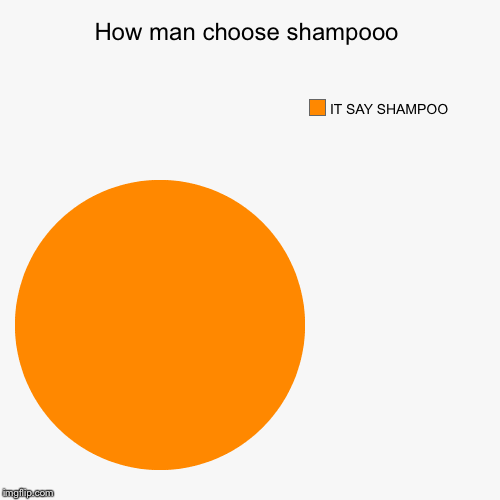 How man choose shampooo | IT SAY SHAMPOO | image tagged in funny,pie charts | made w/ Imgflip pie chart maker