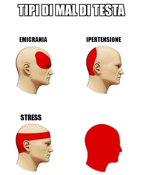 Tipi di mal di testa Blank Template - Imgflip
