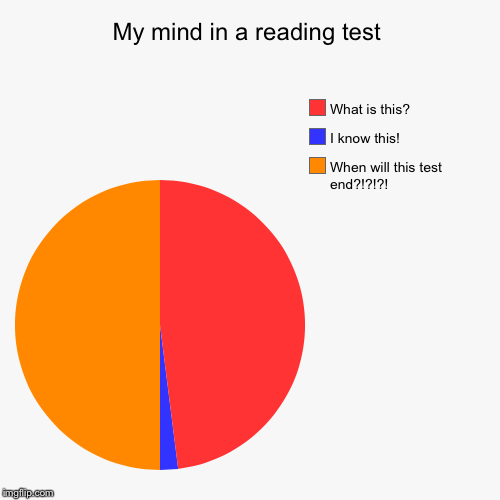 My mind in a reading test | When will this test end?!?!?!, I know this!, What is this? | image tagged in funny,pie charts | made w/ Imgflip pie chart maker