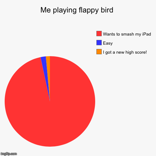 Me playing flappy bird | I got a new high score!, Easy, Wants to smash my iPad | image tagged in funny,pie charts | made w/ Imgflip pie chart maker