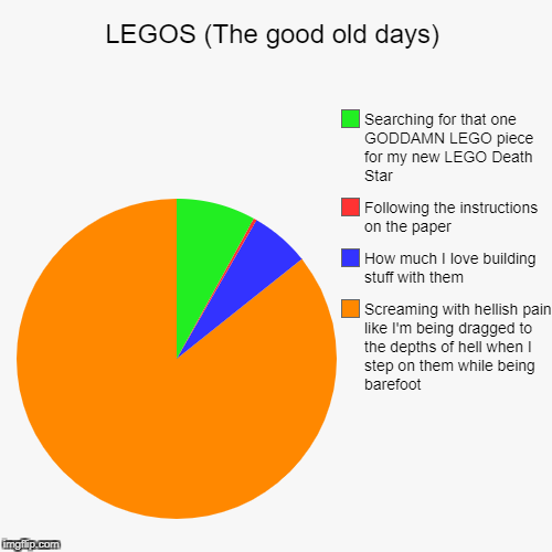LEGOS (The good old days) | Screaming with hellish pain like I'm being dragged to the depths of hell when I step on them while being barefoo | image tagged in funny,pie charts | made w/ Imgflip pie chart maker