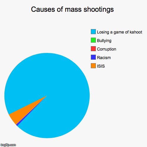 Causes of mass shootings | ISIS, Racism, Corruption, Bullying, Losing a game of kahoot | image tagged in funny,pie charts | made w/ Imgflip pie chart maker