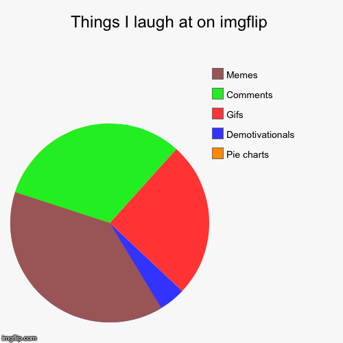 Things I laugh at on imgflip | Pie charts, Demotivationals, Gifs, Comments, Memes | image tagged in funny,pie charts | made w/ Imgflip pie chart maker