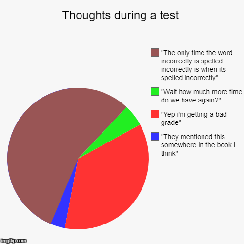 "Thoughts during a test | ""They mentioned this somewhere in the book I think"", ""Yep i'm getting a bad grade"", ""Wait how much more time do we  