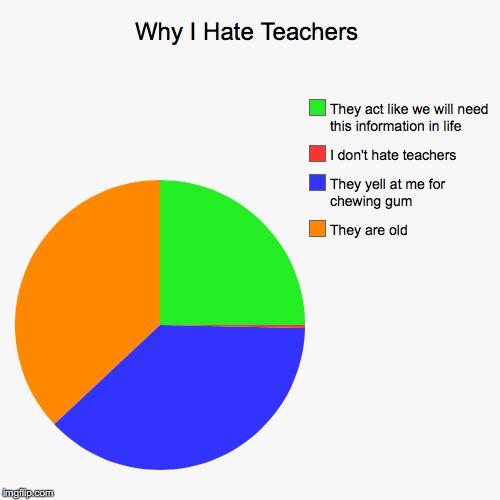 why we hate teachers keizer