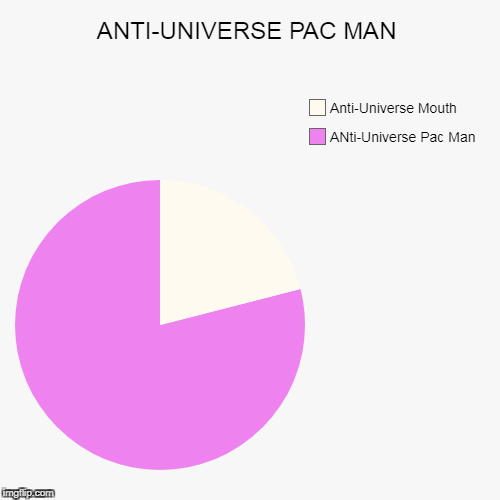 ANTI-UNIVERSE PAC MAN | ANti-Universe Pac Man, Anti-Universe Mouth | image tagged in funny,pie charts | made w/ Imgflip pie chart maker