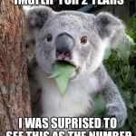 Surprised Koala Meme | AFTER BEING ON IMGFLIP FOR 2 YEARS I WAS SUPRISED TO SEE THIS AS THE NUMBER ONE MEME TEMPLATE | image tagged in memes,surprised koala | made w/ Imgflip meme maker