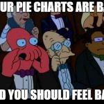 You Should Feel Bad Zoidberg Meme | YOUR PIE CHARTS ARE BAD AND YOU SHOULD FEEL BAD! | image tagged in memes,you should feel bad zoidberg,pie charts,funny memes | made w/ Imgflip meme maker