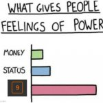imgflip notifications | image tagged in what gives people feelings of power,notifications | made w/ Imgflip meme maker