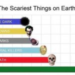 scariest things in the world meme