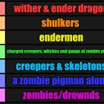 Tier List | wither & ender dragon shulkers endermen charged creepers, witches and gangs of zombie pigmen creepers & skeletons a zombie pigman alone zomb | image tagged in tier list | made w/ Imgflip meme maker
