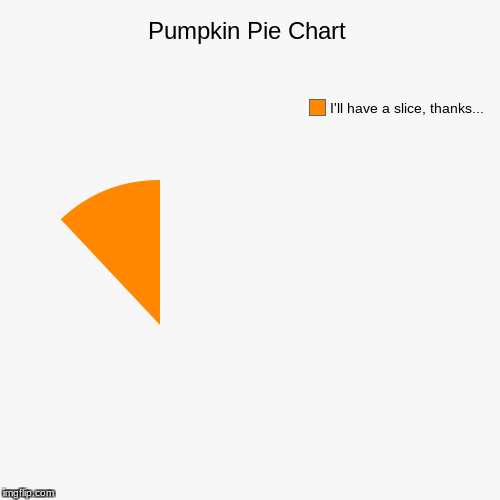 Pumpkin Pie Chart | I'll have a slice, thanks... | image tagged in funny,pie charts | made w/ Imgflip pie chart maker