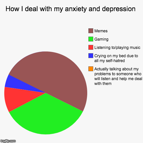 This is me on a daily basis | How I deal with my anxiety and depression | Actually talking about my problems to someone who will listen and help me deal with them, Crying | image tagged in funny,pie charts,anxiety,depression | made w/ Imgflip pie chart maker