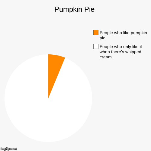 Pumpkin Pie | People who only like it when there's whipped cream., People who like pumpkin pie. | image tagged in funny,pie charts | made w/ Imgflip pie chart maker