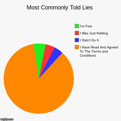 Most Commonly Told Lies | I Have Read And Agreed To The Terms and Conditions. , I Didn't Do It, I Was Just Kidding, I'm Fine | image tagged in funny,pie charts | made w/ Imgflip pie chart maker