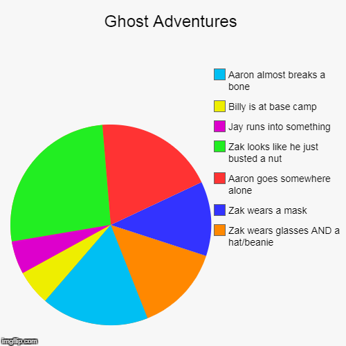 Ghost Adventures | Zak wears glasses AND a hat/beanie, Zak wears a mask, Aaron goes somewhere alone, Zak looks like he just busted a nut, Ja | image tagged in funny,pie charts | made w/ Imgflip pie chart maker