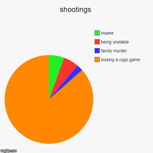 shootings | lossing a csgo game, family murder, being unstable, insane | image tagged in funny,pie charts | made w/ Imgflip pie chart maker