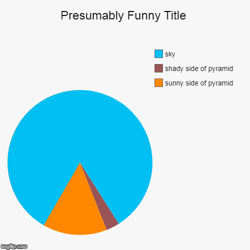 sunny side of pyramid, shady side of pyramid, sky | image tagged in funny,pie charts | made w/ Imgflip pie chart maker