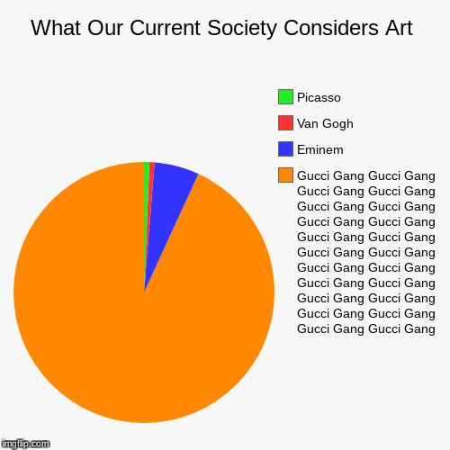 What Our Current Society Considers Art | Gucci Gang Gucci Gang Gucci Gang Gucci Gang Gucci Gang Gucci Gang Gucci Gang Gucci Gang Gucci Gang  | image tagged in funny,pie charts | made w/ Imgflip pie chart maker