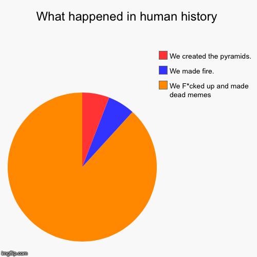 what has humanity become | What happened in human history | We F*cked up and made dead memes, We made fire., We created the pyramids. | image tagged in funny,pie charts | made w/ Imgflip pie chart maker