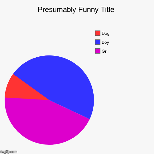 Gril, Boy, Dog | image tagged in funny,pie charts | made w/ Imgflip pie chart maker