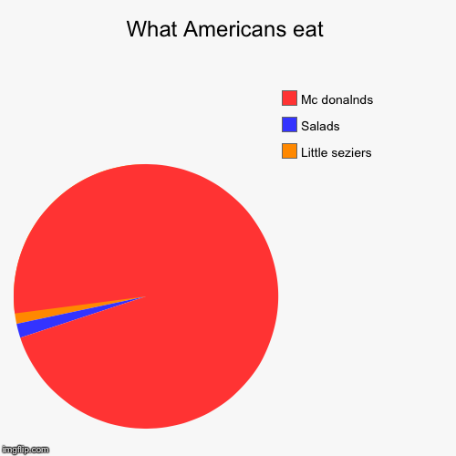 What Americans eat | Little seziers , Salads, Mc donalnds | image tagged in funny,pie charts | made w/ Imgflip pie chart maker