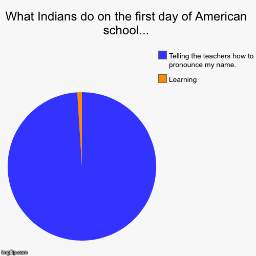 What Indians do at a new school... | What Indians do on the first day of American school... | Learning, Telling the teachers how to pronounce my name. | image tagged in funny,pie charts,indian | made w/ Imgflip pie chart maker