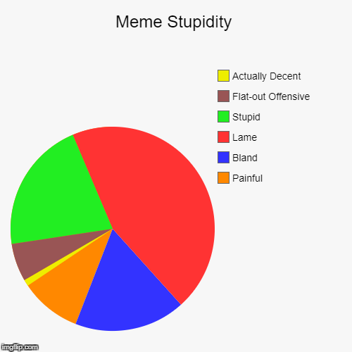 Meme Stupidity | Painful, Bland, Lame, Stupid, Flat-out Offensive, Actually Decent | image tagged in funny,pie charts | made w/ Imgflip pie chart maker