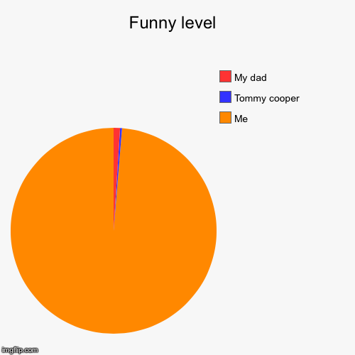 Funny level  | Me , Tommy cooper, My dad | image tagged in funny,pie charts | made w/ Imgflip pie chart maker